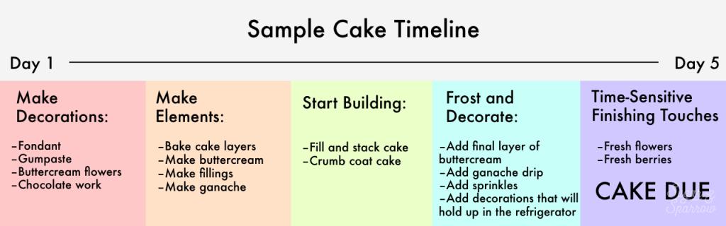 timeline for cake